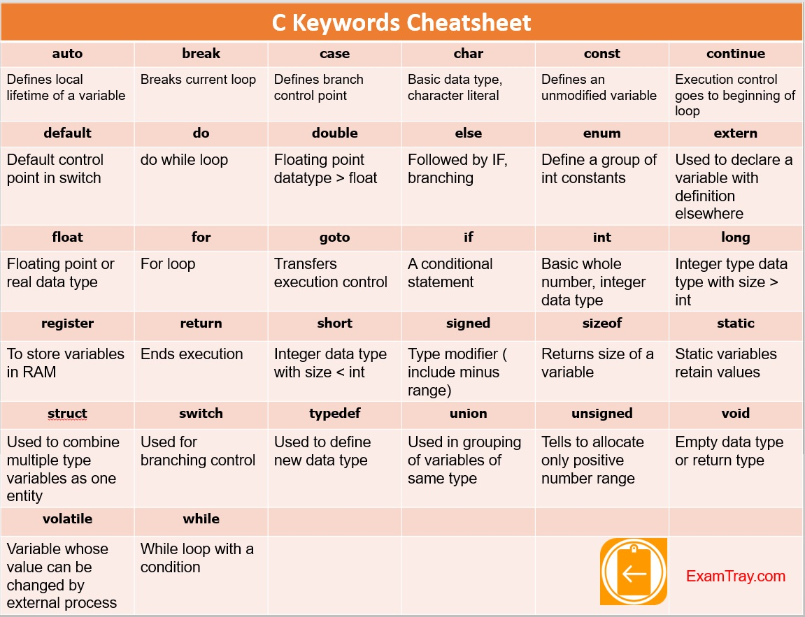 c 32 keywords infographic examtray