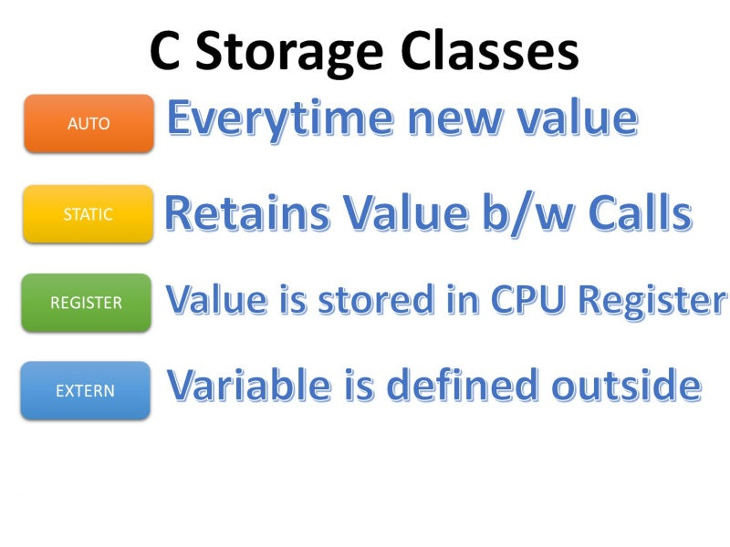 C Storage Classes meaning