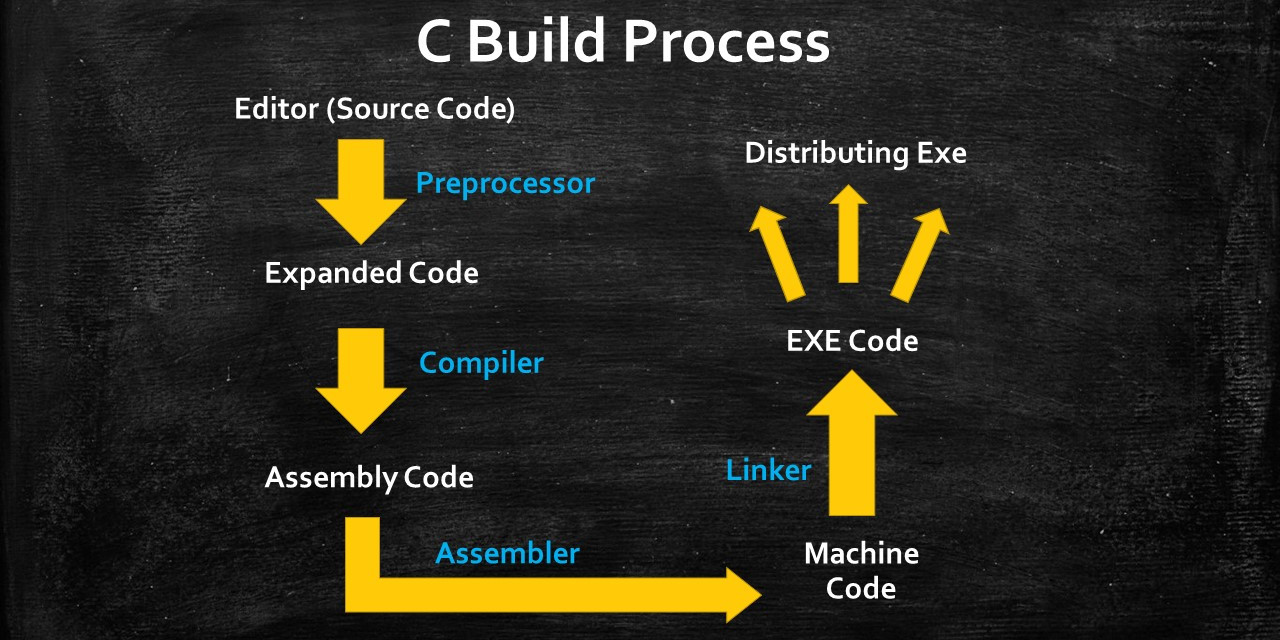 c program build process infographic