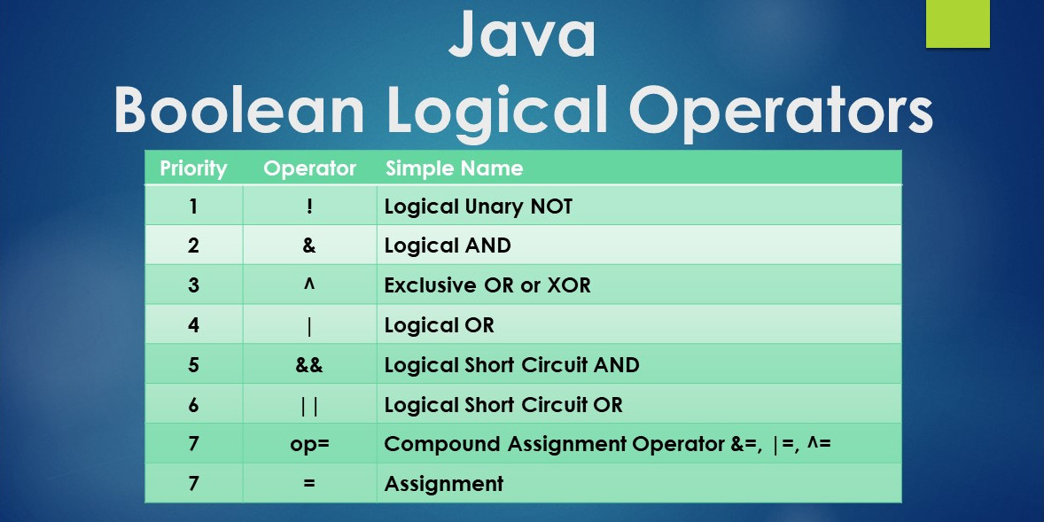 Last Minute Java Boolean Logical Operators and Priority