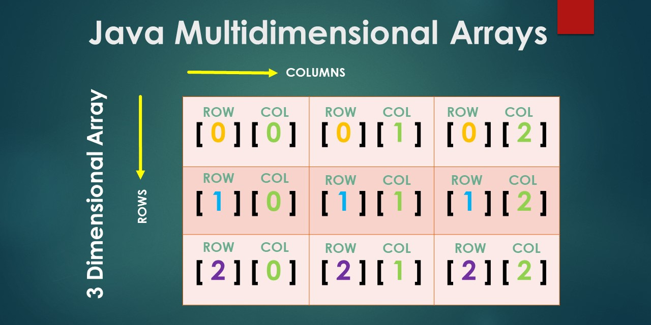 Java Multidimensional Arrays Representation