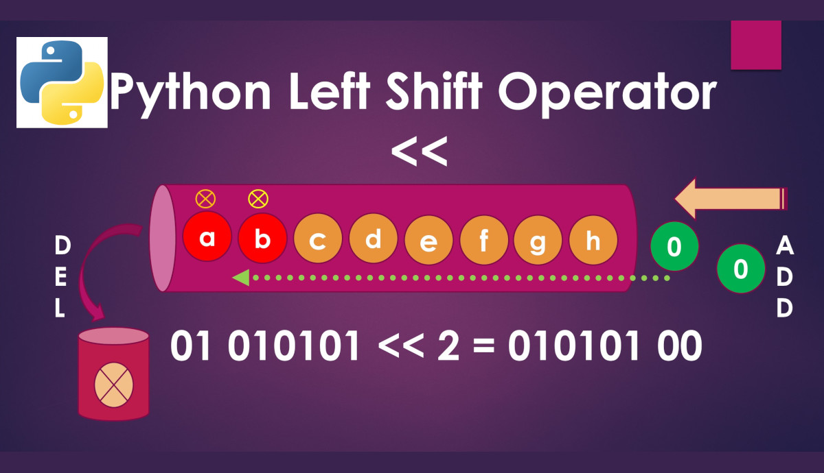 Python Left Shift Operator infographic