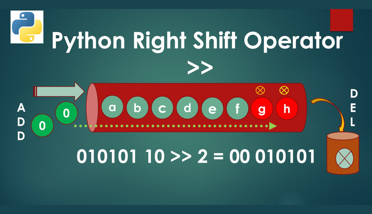 Python Right Shift Operator Infographic