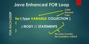 Java Enhanced FOR loop explained
