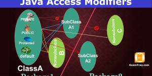 Java Access Modifiers Infographic