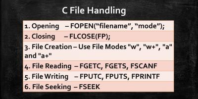 c file handling functions infographic