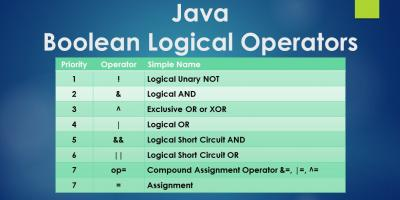 Java Boolean Logical Operators Priority