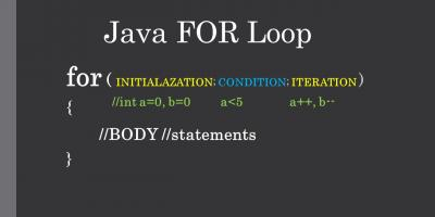 Java FOR Loop Syntax