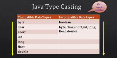 java type casting or type promotions table