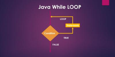java while loop flow chart