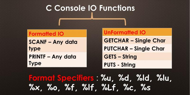 c format specifiers console io tutorial