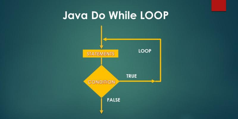 Java Do While Loop Tutorial