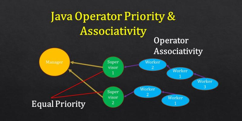java operator priority and associativity