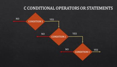 C Conditional Operators tutorial