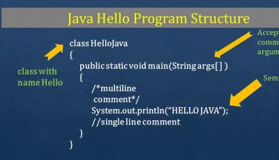 java hello program structure syntax explained