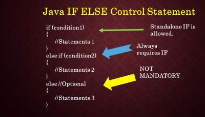 Java IF ELSE IF Control Statements Syntax