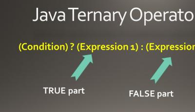 Java Ternary Operator Explained