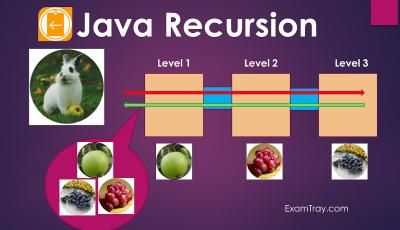 Java Recursion Infographic