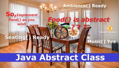 Java Abstract Class Tutorial Dining Hall Example Infographic