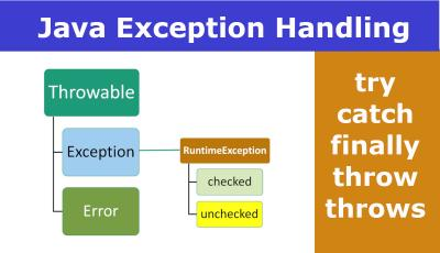 Java Exception Handling Example Tutorial