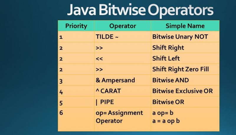 java bitwise operator with priority