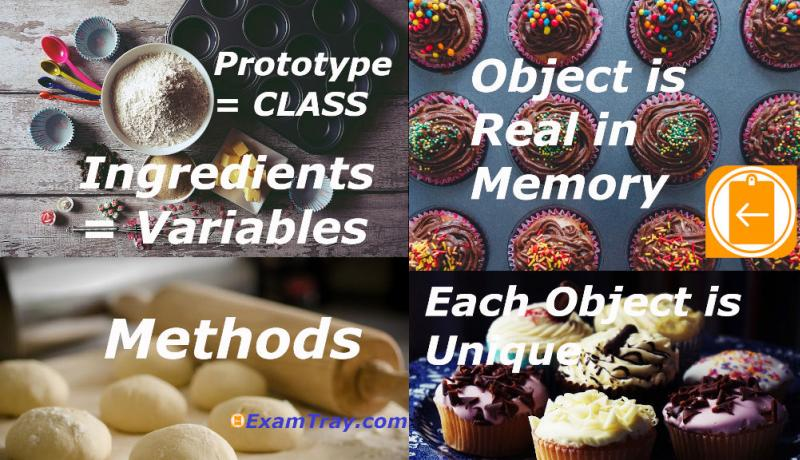 Java Class Object Infographic Explanation