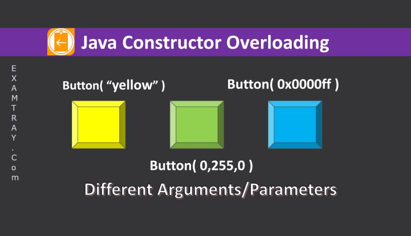 Java Constructor Overloading explained in Image