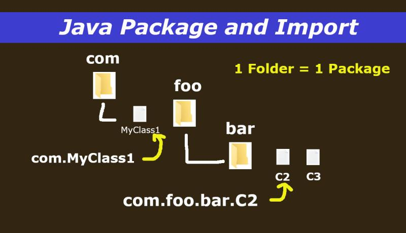 Java Package and Import Tutorial Infographic